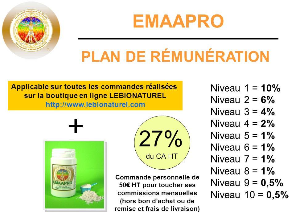 + 27% EMAAPRO PLAN DE RÉMUNÉRATION Niveau 1 = 10% Niveau 2 = 6%