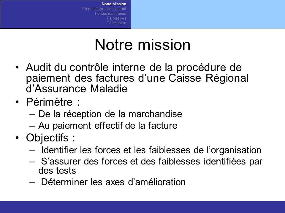 Notre Mission Présentation de l'existant. Forces identifiées. Faiblesses. Conclusion. Notre mission.