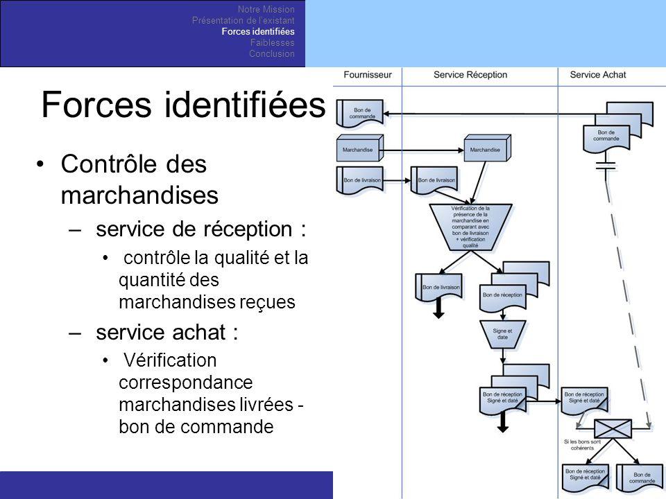 Forces identifiées Contrôle des marchandises service de réception :