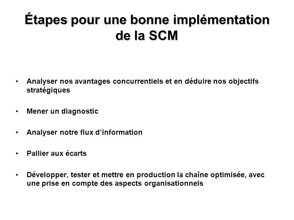 Étapes pour une bonne implémentation de la SCM