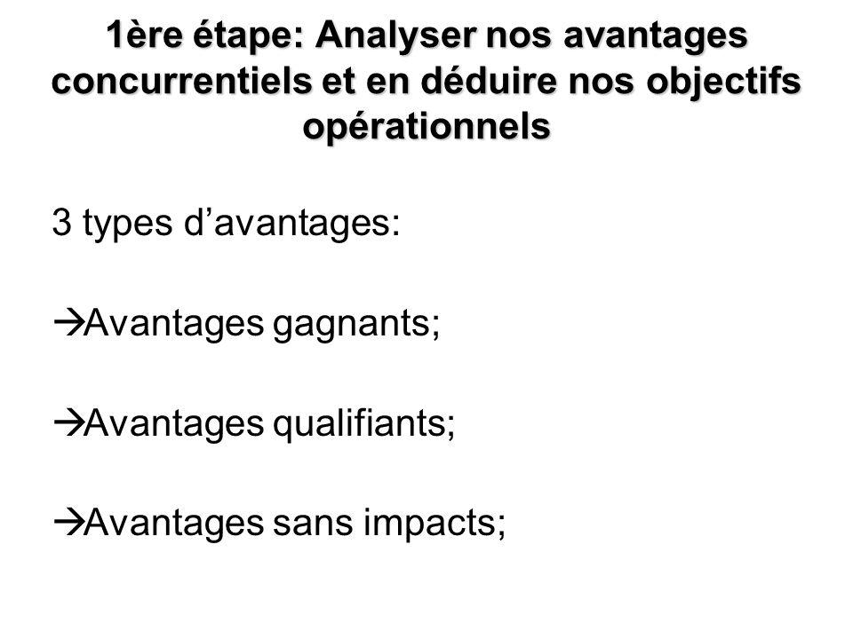 1ère étape: Analyser nos avantages concurrentiels et en déduire nos objectifs opérationnels