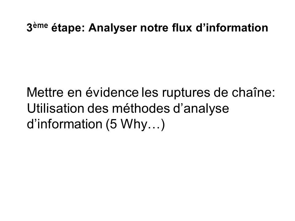 3ème étape: Analyser notre flux d'information