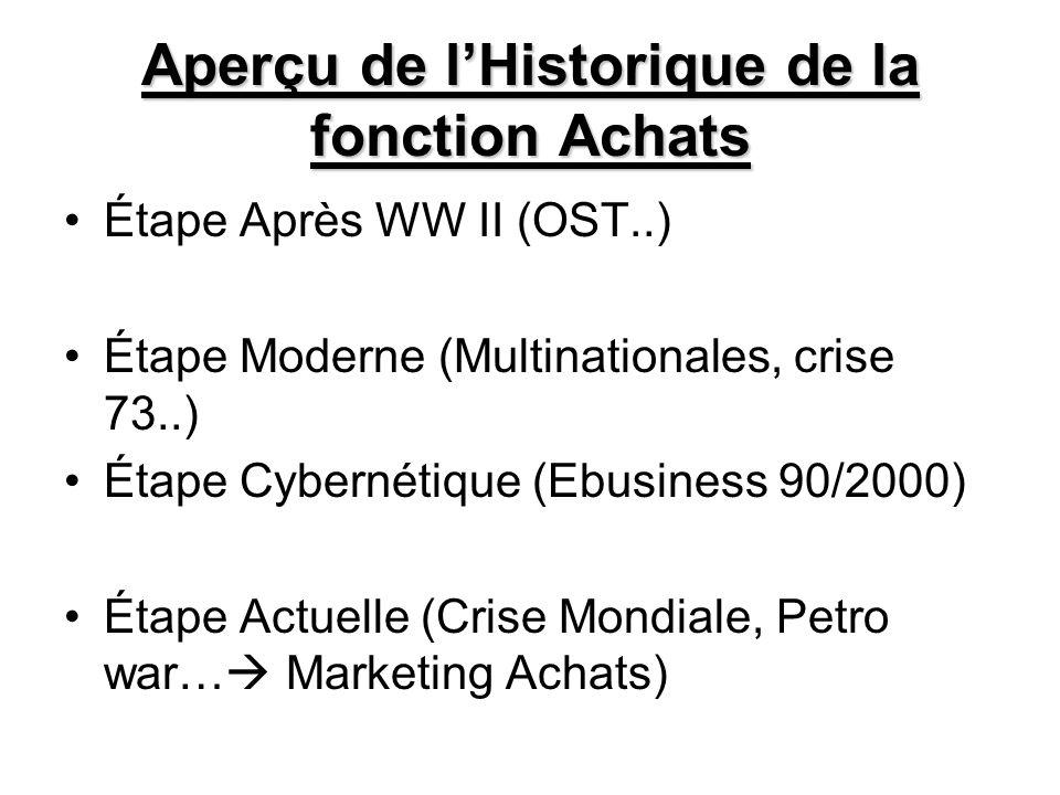Aperçu de l'Historique de la fonction Achats