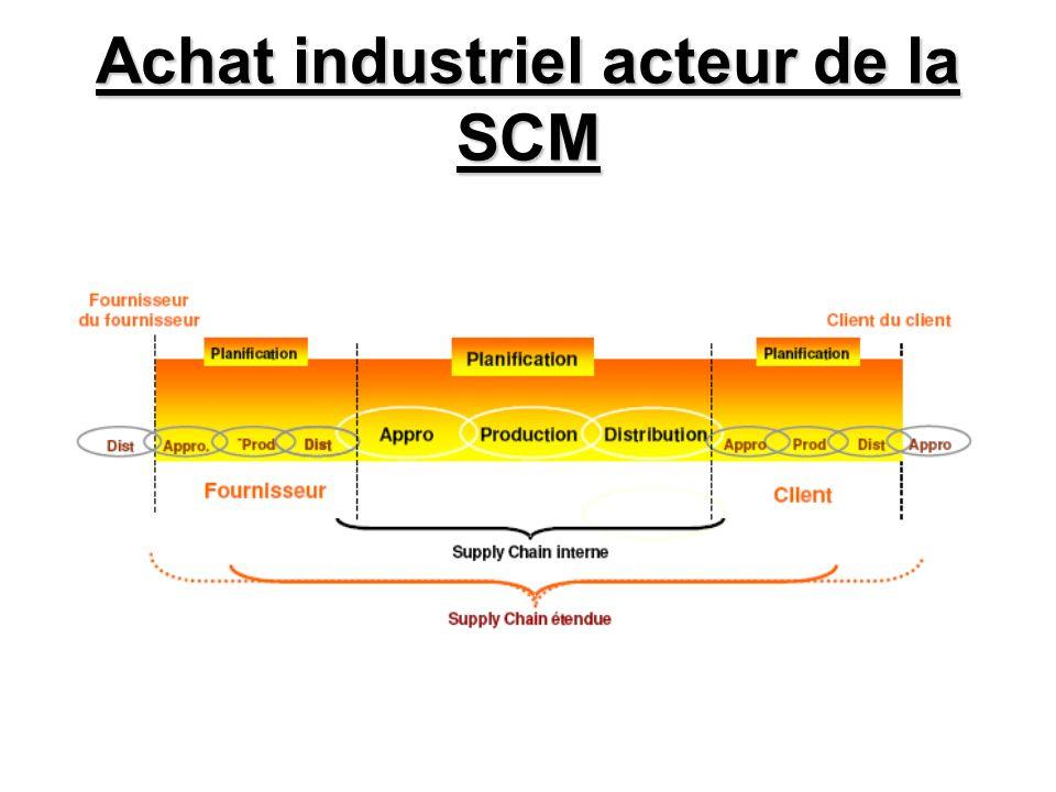 Achat industriel acteur de la SCM