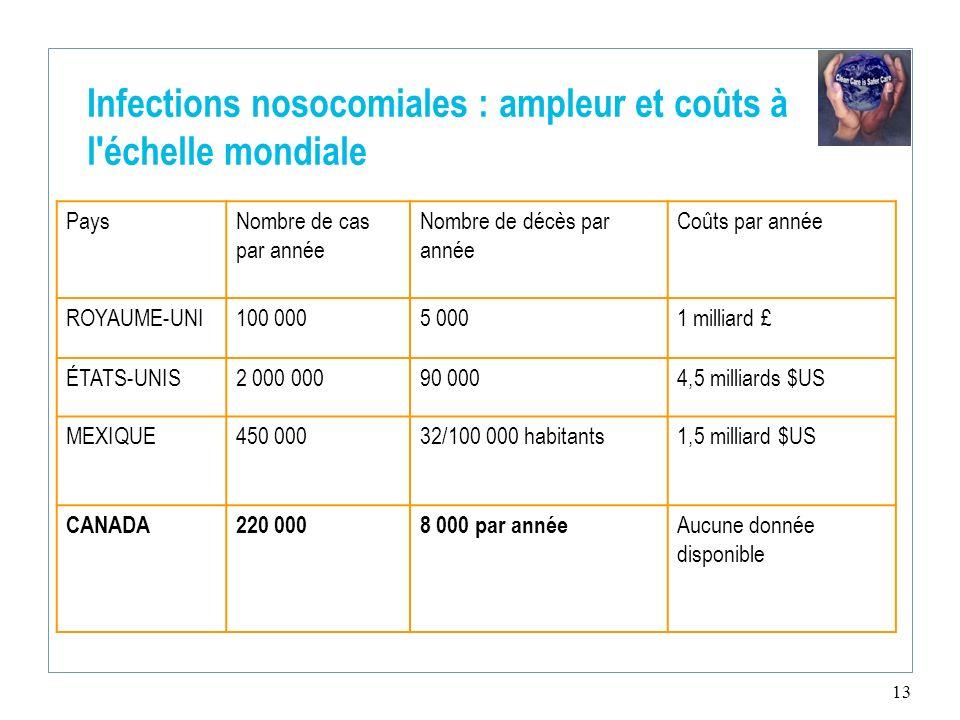 Infections nosocomiales : ampleur et coûts à l échelle mondiale