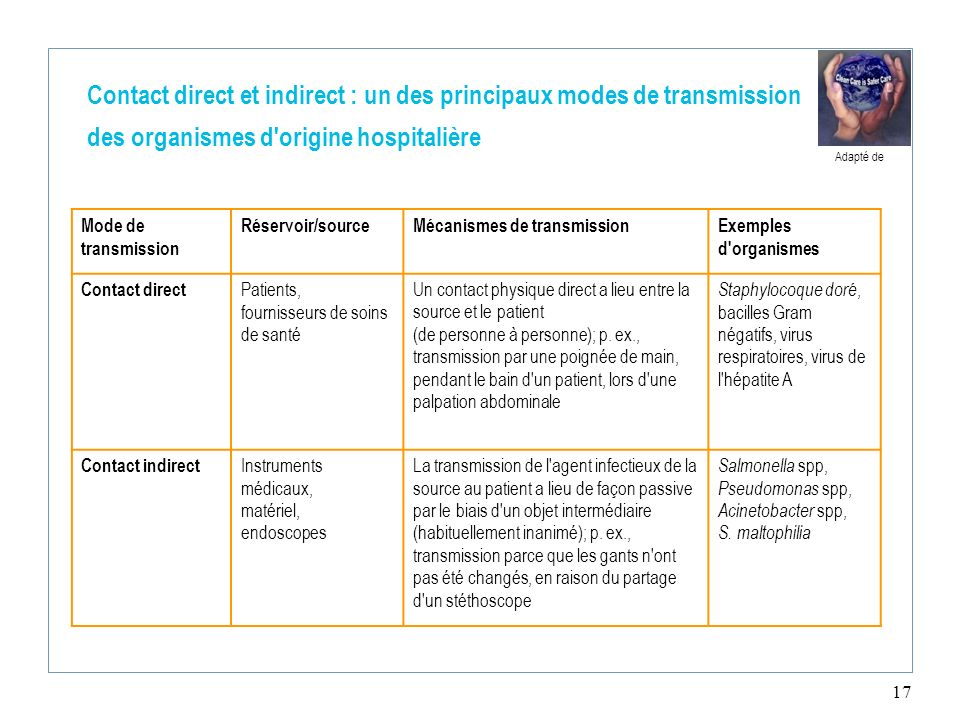 Contact direct et indirect : un des principaux modes de transmission des organismes d origine hospitalière