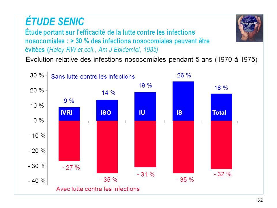 ÉTUDE SENIC Étude portant sur l efficacité de la lutte contre les infections nosocomiales : > 30 % des infections nosocomiales peuvent être évitées (Haley RW et coll., Am J Epidemiol, 1985)