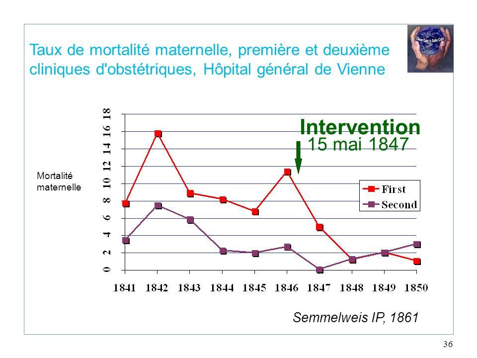 Taux de mortalité maternelle, première et deuxième cliniques d obstétriques, Hôpital général de Vienne