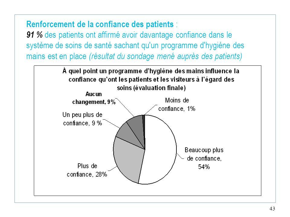 Renforcement de la confiance des patients : 91 % des patients ont affirmé avoir davantage confiance dans le système de soins de santé sachant qu un programme d hygiène des mains est en place (résultat du sondage mené auprès des patients)