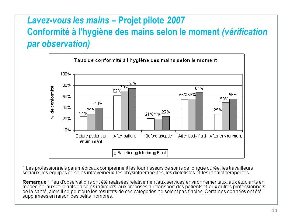 Lavez-vous les mains – Projet pilote 2007 Conformité à l hygiène des mains selon le moment (vérification par observation)
