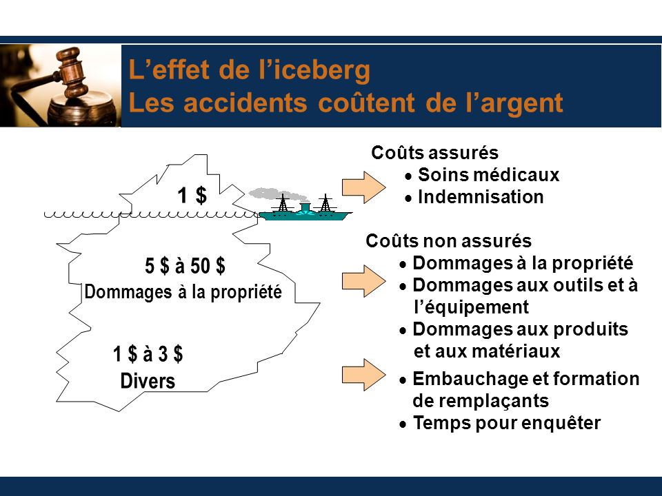 L'effet de l'iceberg Les accidents coûtent de l'argent