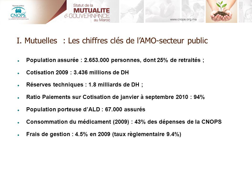 I. Mutuelles : Les chiffres clés de l'AMO-secteur public