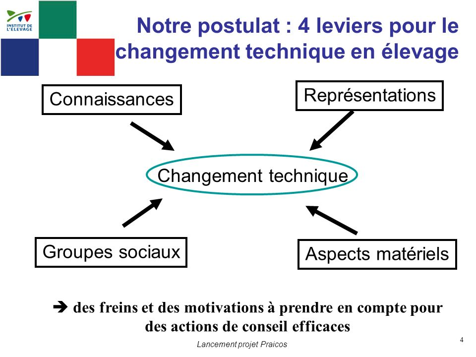 Notre postulat : 4 leviers pour le changement technique en élevage