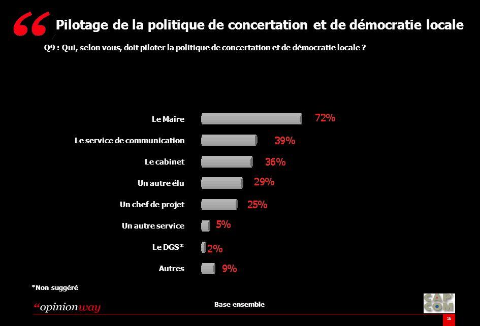 Pilotage de la politique de concertation et de démocratie locale