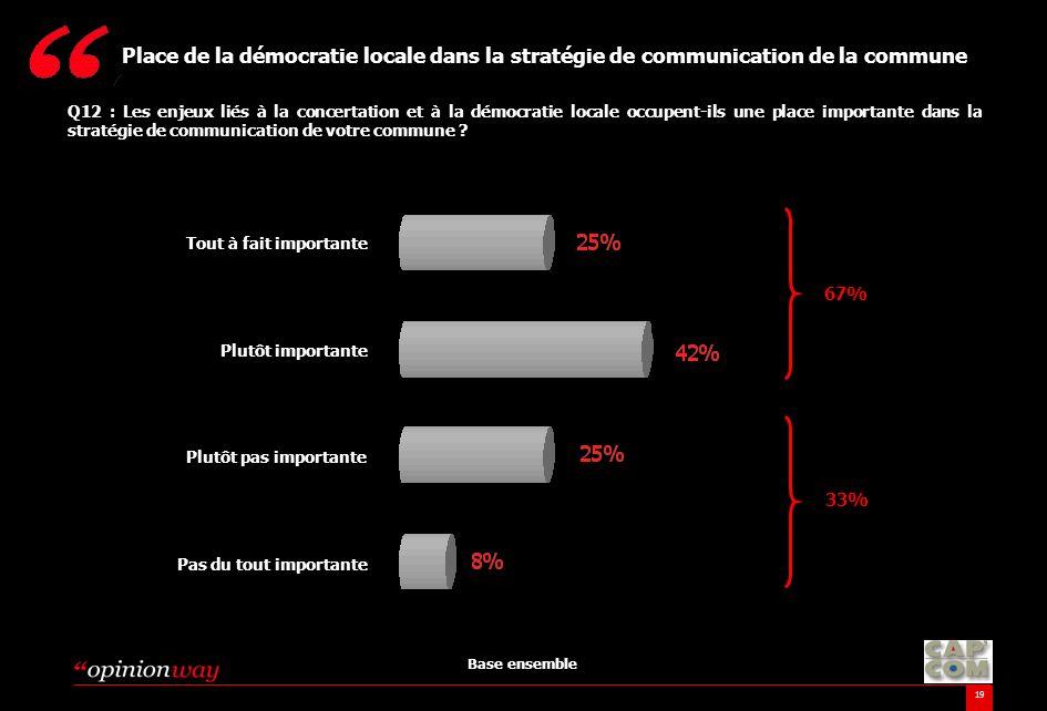 Place de la démocratie locale dans la stratégie de communication de la commune