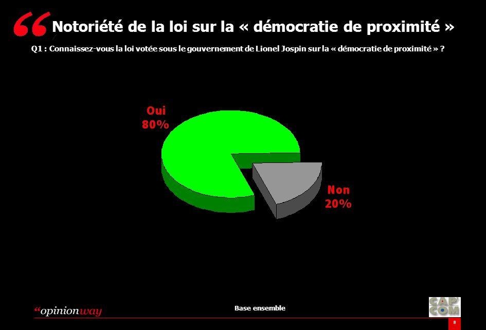 Notoriété de la loi sur la « démocratie de proximité »