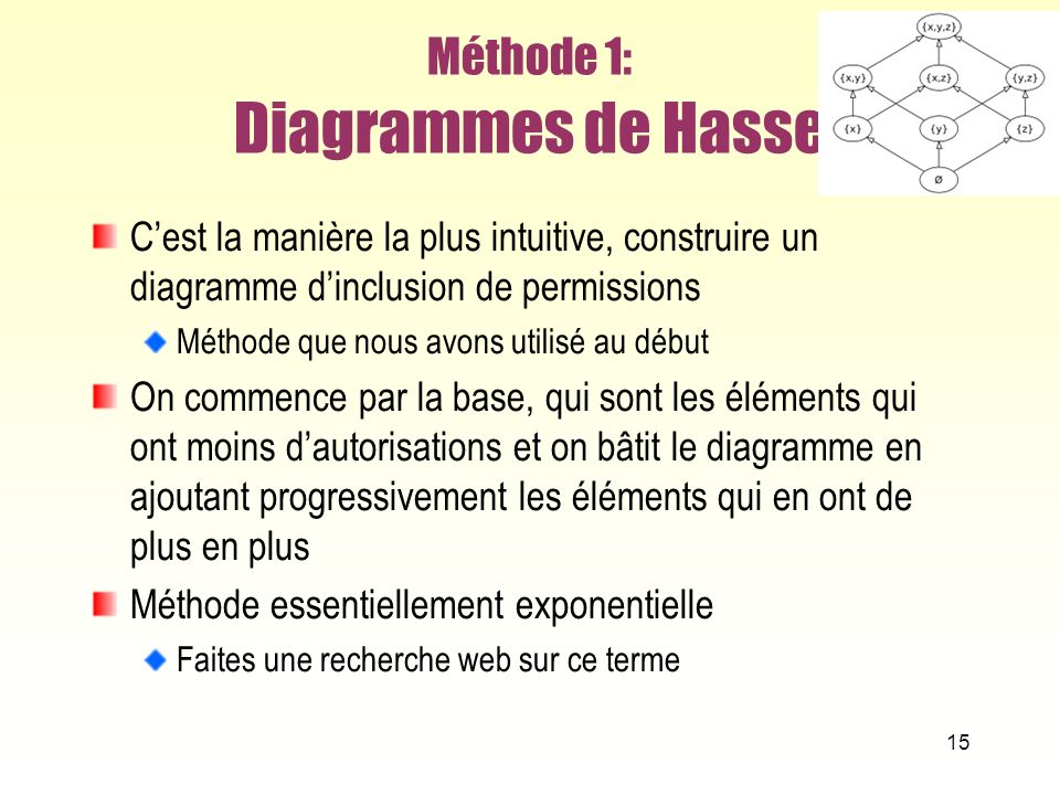 Méthode 1: Diagrammes de Hasse