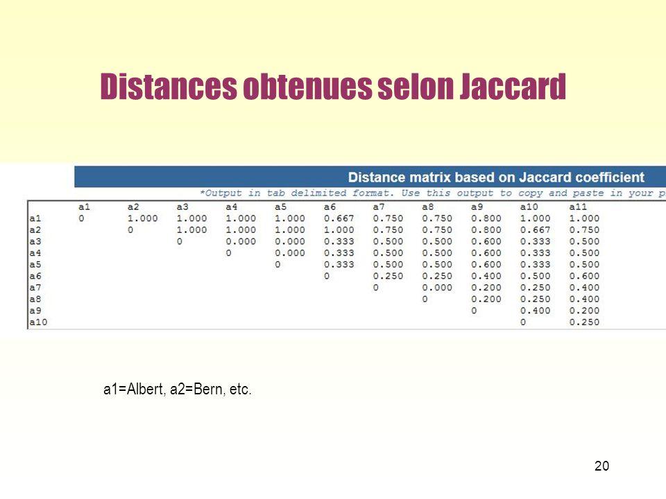 Distances obtenues selon Jaccard