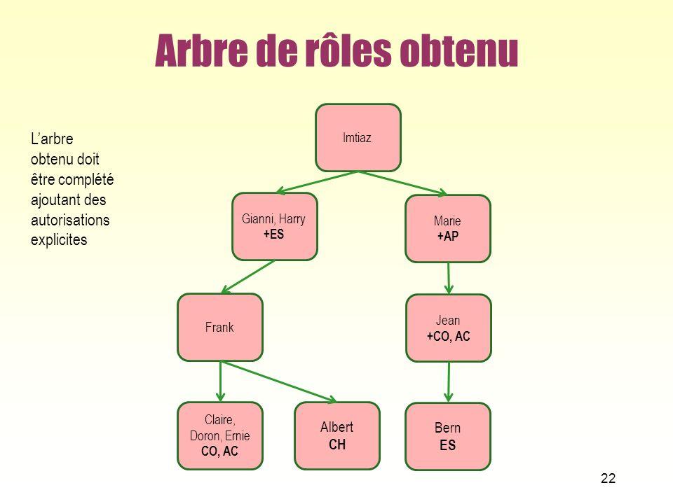 Arbre de rôles obtenu Imtiaz. L'arbre obtenu doit être complété ajoutant des autorisations explicites.