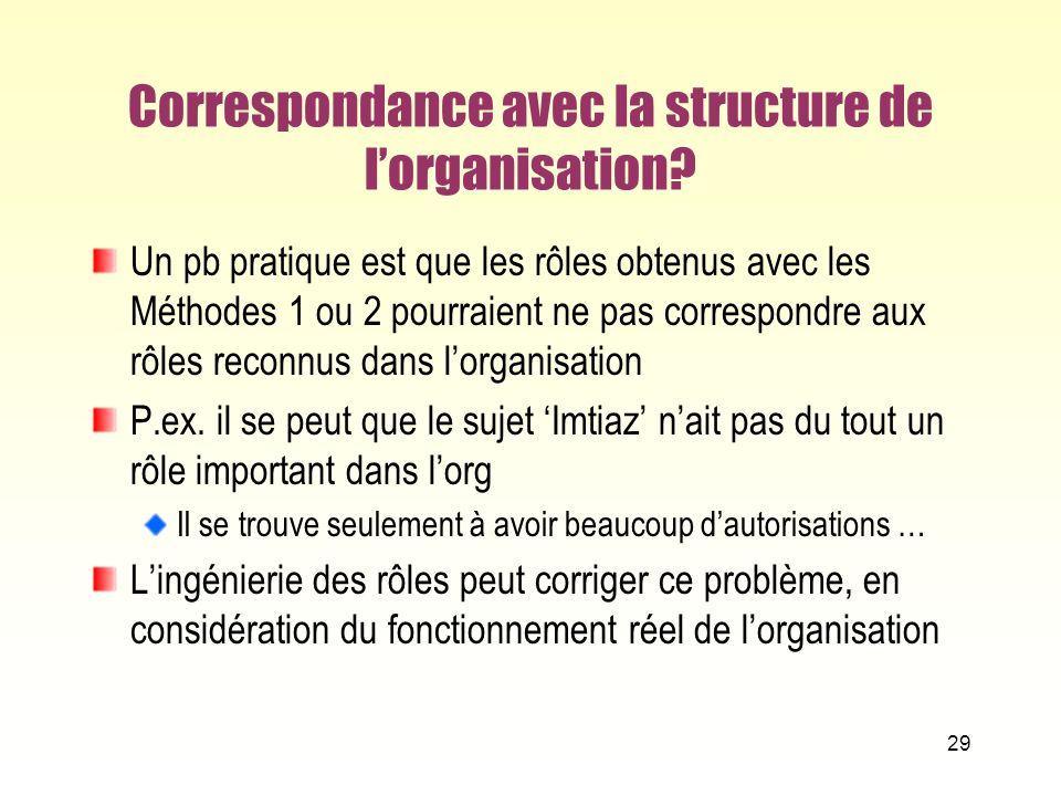 Correspondance avec la structure de l'organisation