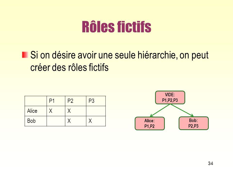 Rôles fictifs Si on désire avoir une seule hiérarchie, on peut créer des rôles fictifs. VIDE: P1,P2,P3.