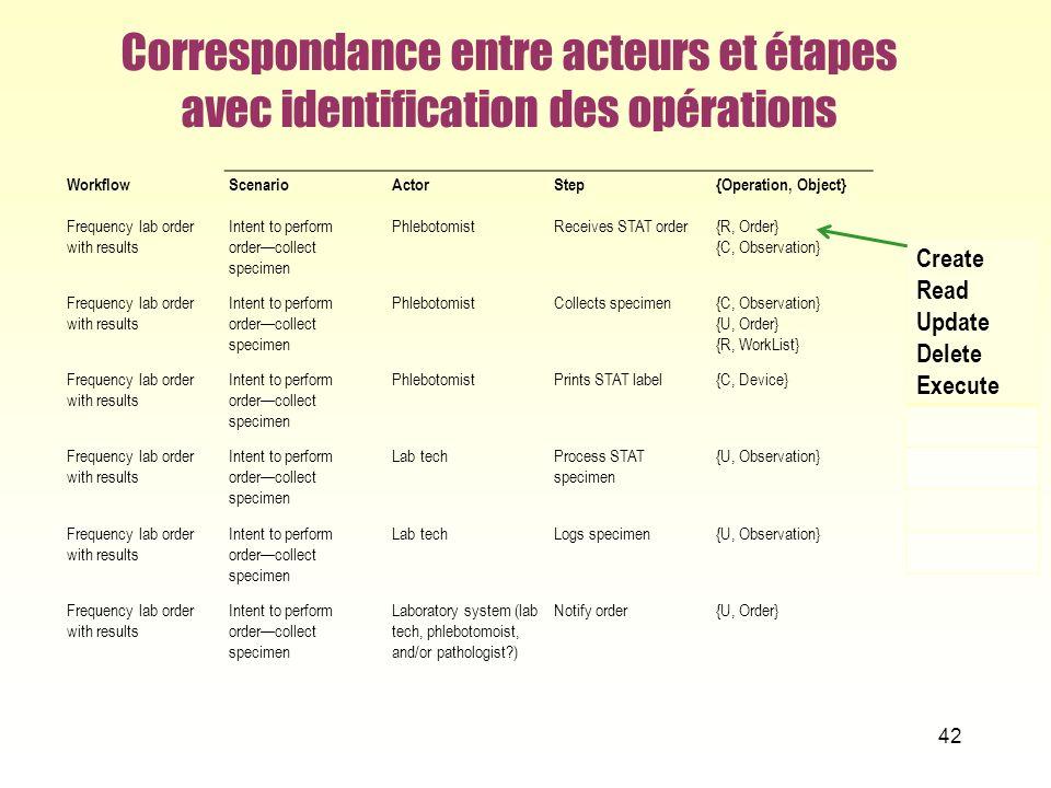 Correspondance entre acteurs et étapes avec identification des opérations