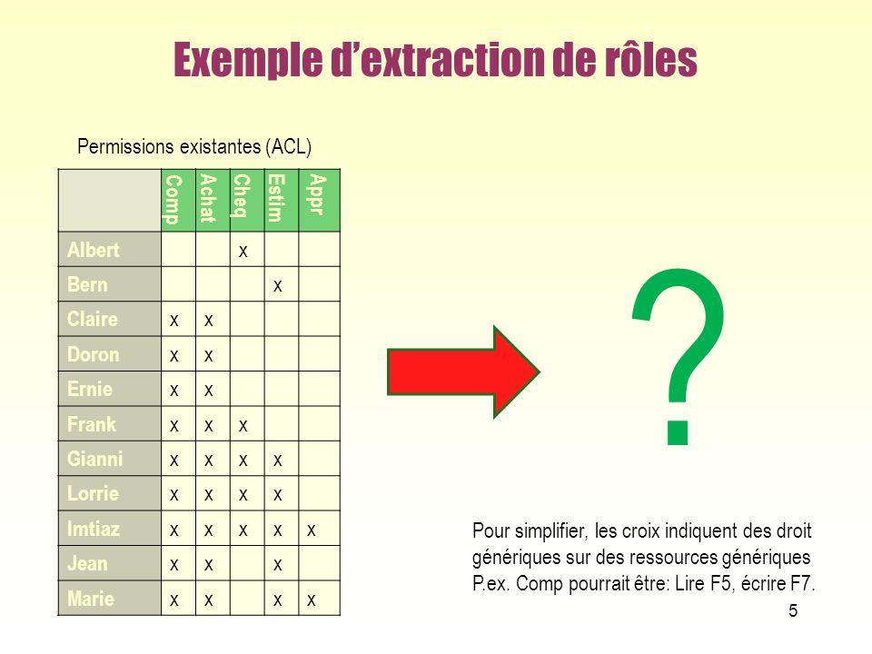 Exemple d'extraction de rôles