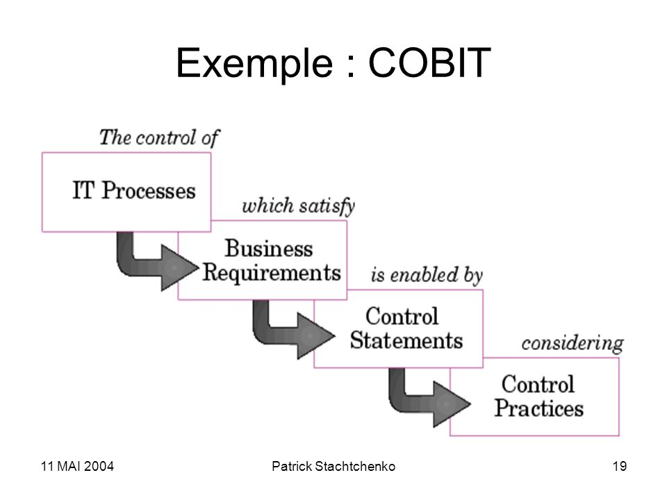 Exemple : COBIT 11 MAI 2004 Patrick Stachtchenko