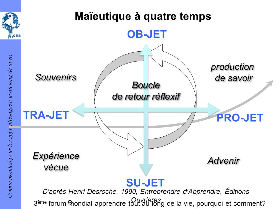 Maïeutique à quatre temps