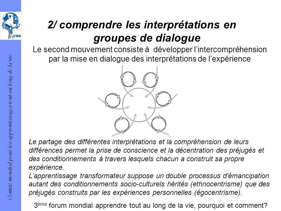 2/ comprendre les interprétations en groupes de dialogue