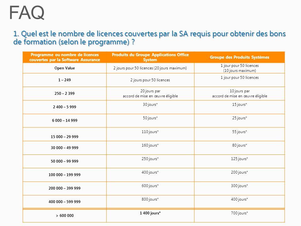 FAQ 1. Quel est le nombre de licences couvertes par la SA requis pour obtenir des bons de formation (selon le programme)