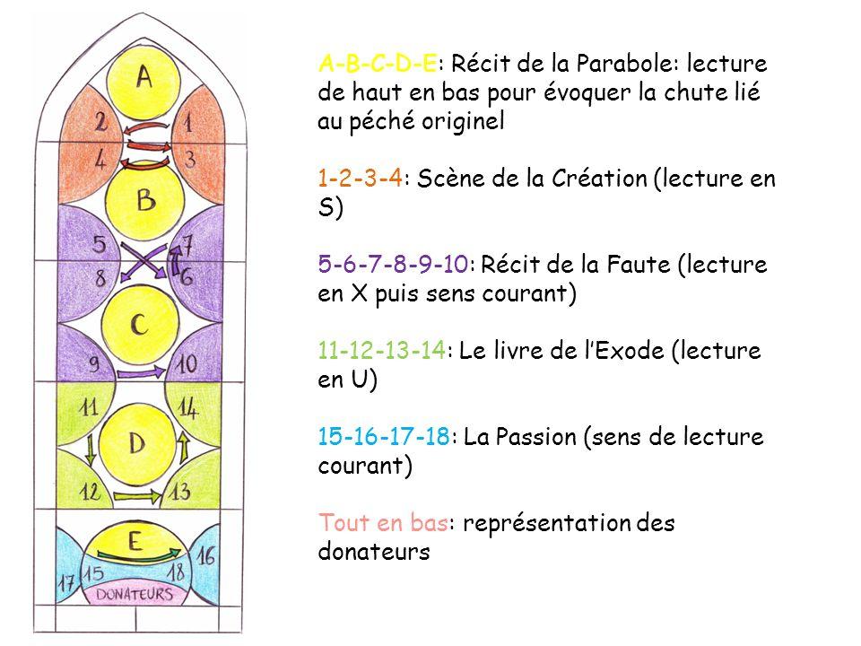 A-B-C-D-E: Récit de la Parabole: lecture de haut en bas pour évoquer la chute lié au péché originel