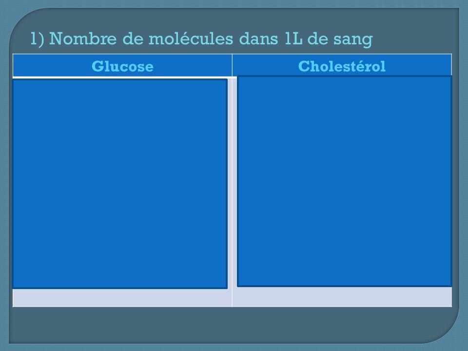 1) Nombre de molécules dans 1L de sang