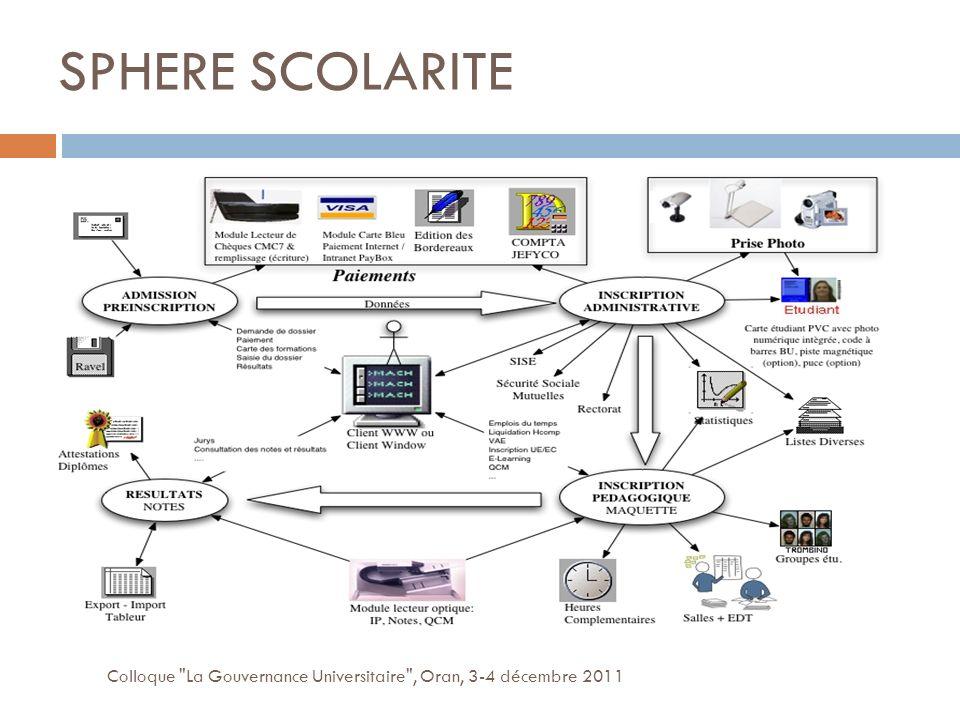 SPHERE SCOLARITE Colloque La Gouvernance Universitaire , Oran, 3-4 décembre 2011