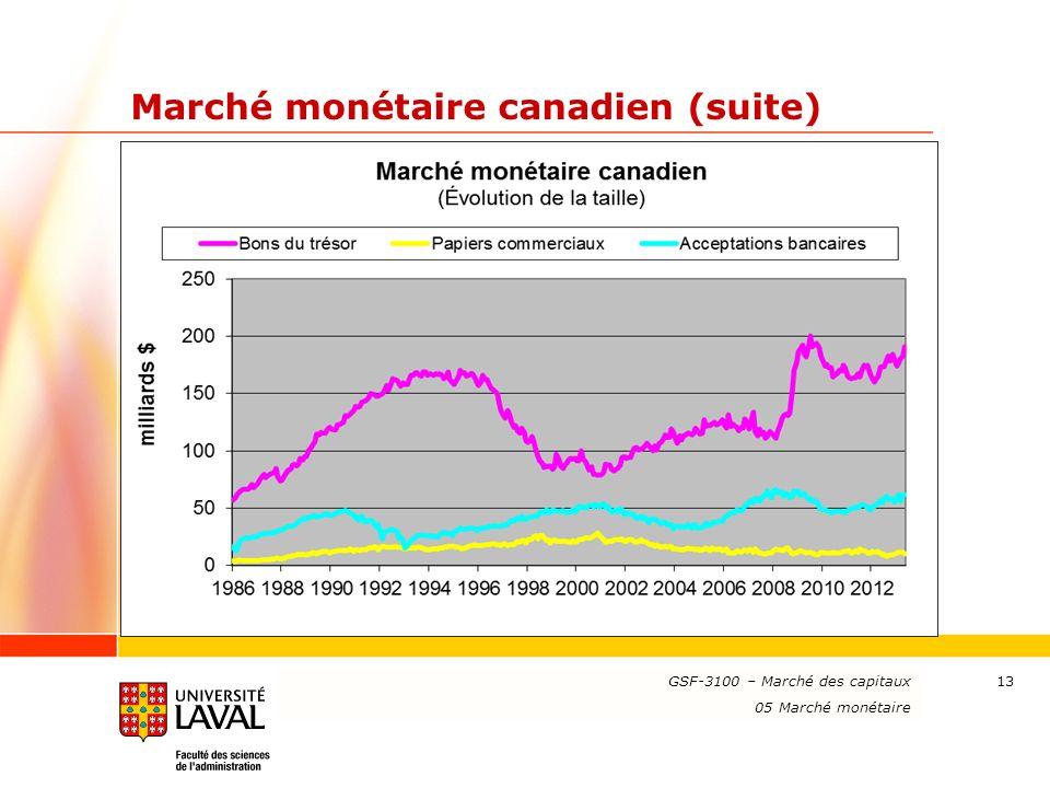 Marché monétaire canadien (suite)