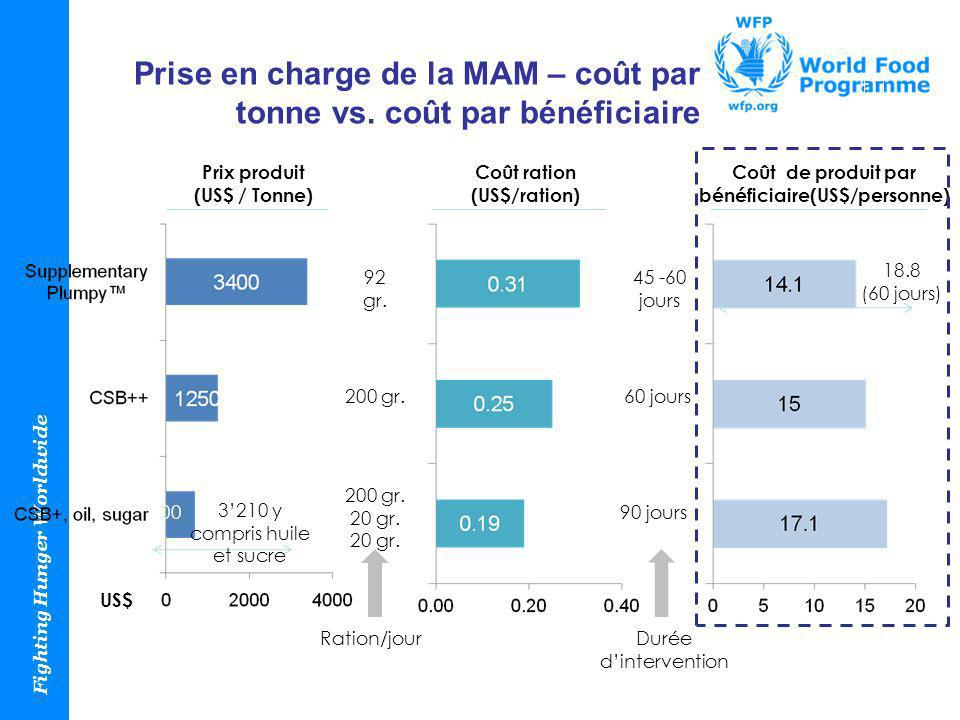 Prise en charge de la MAM – coût par tonne vs. coût par bénéficiaire