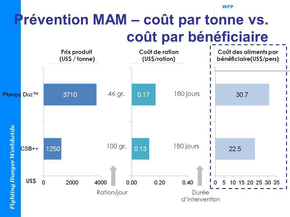 Prévention MAM – coût par tonne vs. coût par bénéficiaire