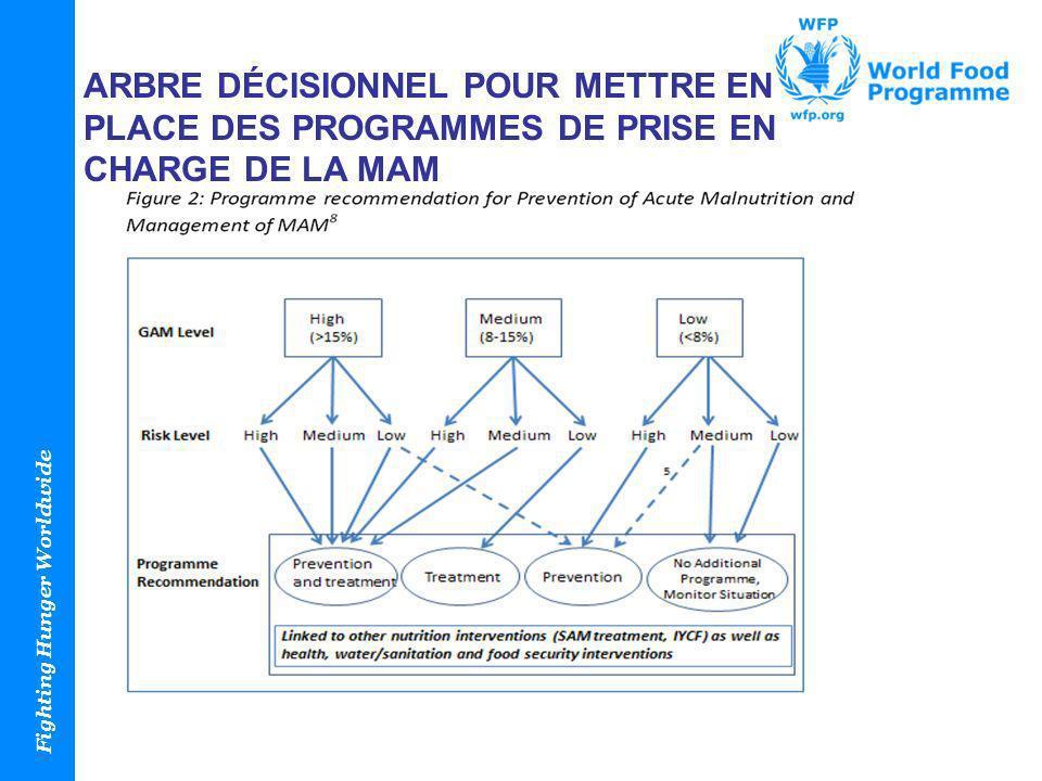 Arbre décisionnel pour mettre en place des programmes de prise en charge de la MAM