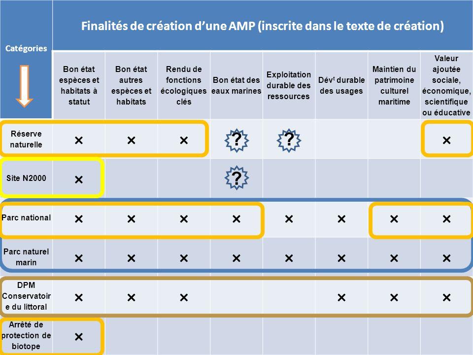 Catégories Finalités de création d'une AMP (inscrite dans le texte de création) Bon état espèces et habitats à statut.