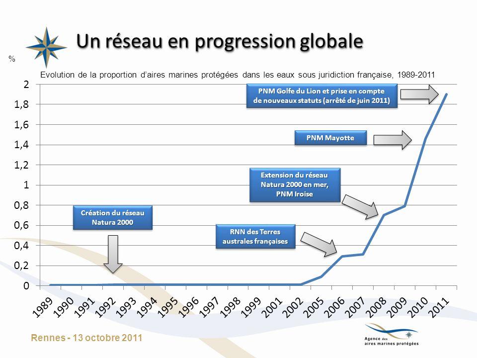 Un réseau en progression globale