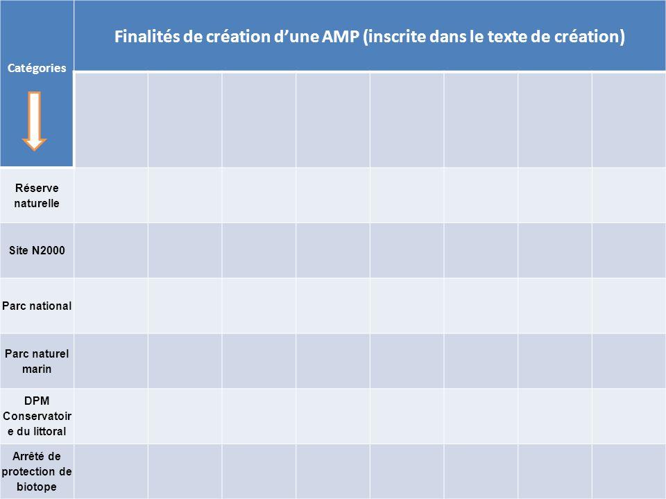 Finalités de création d'une AMP (inscrite dans le texte de création)