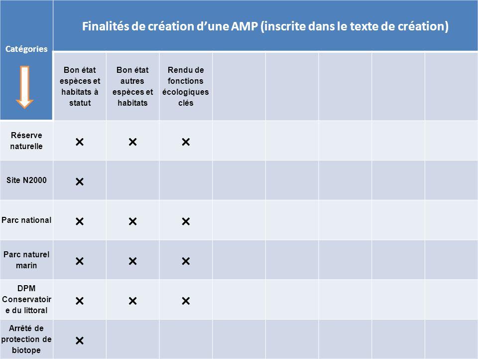 × Finalités de création d'une AMP (inscrite dans le texte de création)