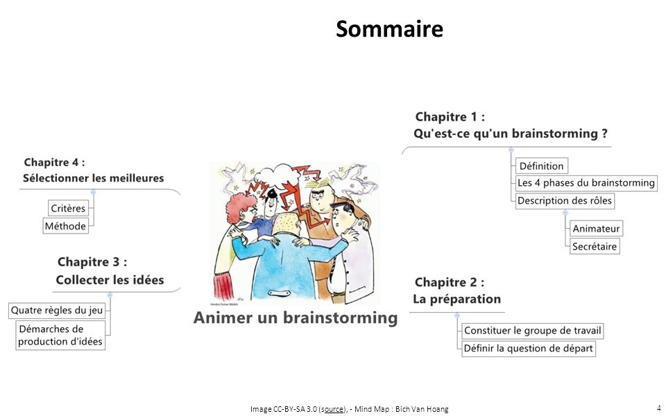 Sommaire Image CC-BY-SA 3.0 (source), - Mind Map : Bich Van Hoang