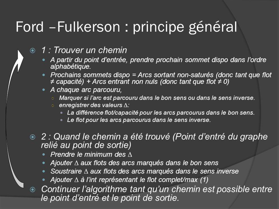 Ford –Fulkerson : principe général