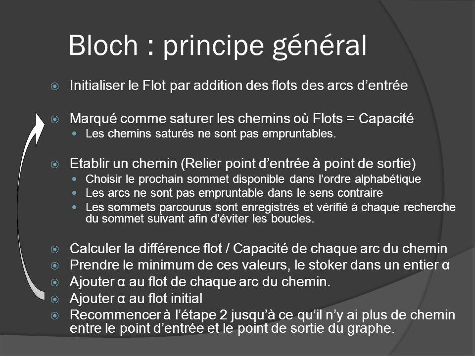 Bloch : principe général