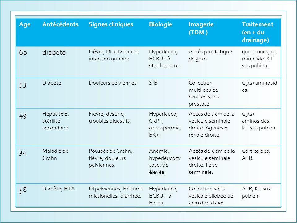 60 diabète 53 49 34 58 Age Antécédents Signes cliniques Biologie