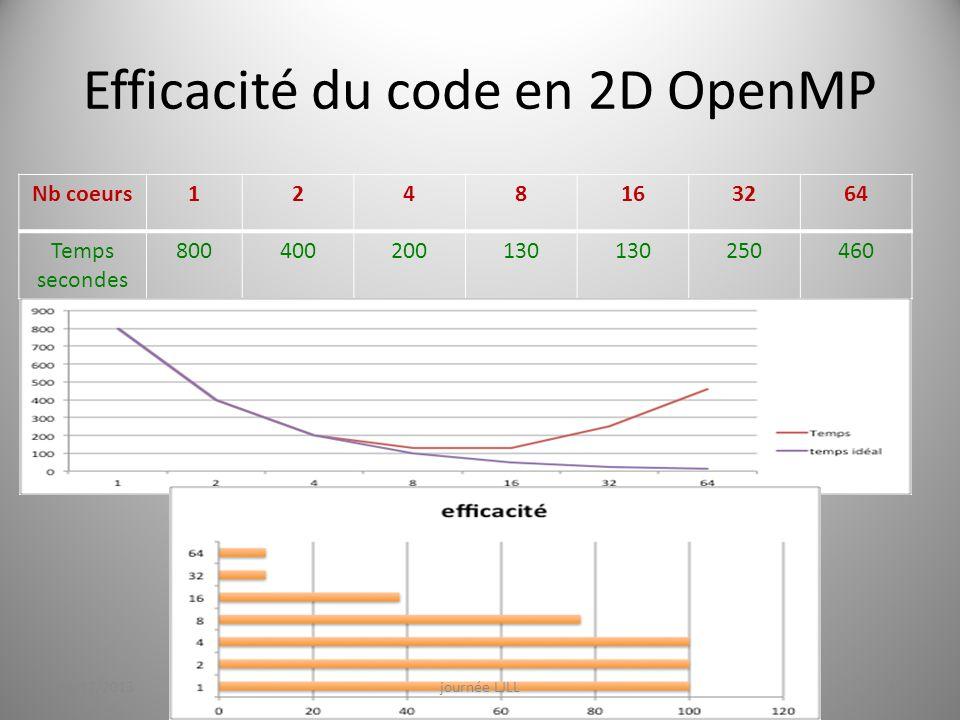 Efficacité du code en 2D OpenMP