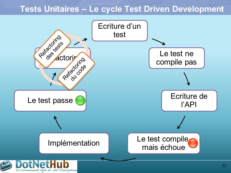 Tests Unitaires – Le cycle Test Driven Development