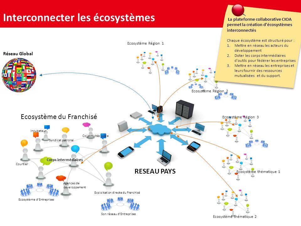 Interconnecter les écosystèmes
