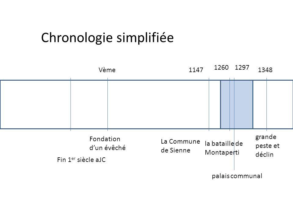 Chronologie simplifiée